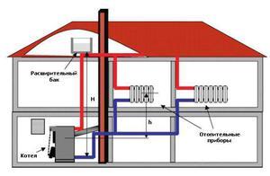 Відкрита система опалення та закрита - що краще і що вибрати? Розбираємося з перевагами і недоліками відкритих і закритих систем опалення. » Мой хороший дом